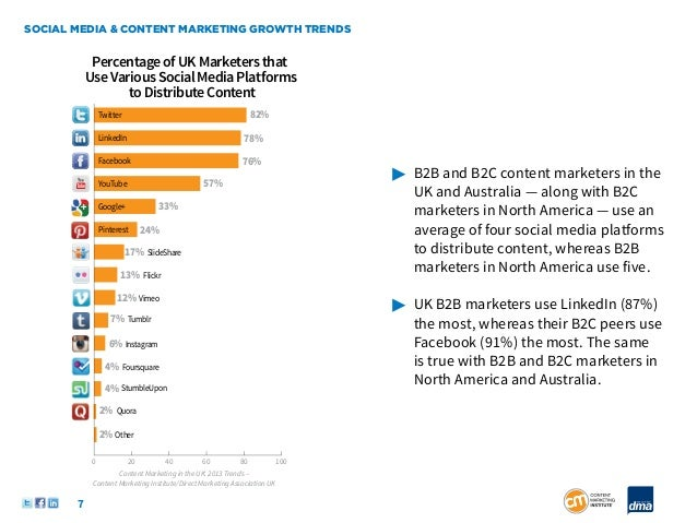 SOCIAL MEDIA & CONTENT MARKETING GROWTH TRENDS            Percentage of UK Marketers that           Use Various Social Med...