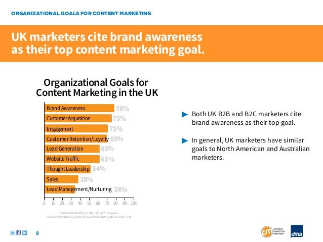 ORGANIZATIONAL GOALS FOR CONTENT MARKETINGUK marketers cite brand awarenessas their top content marketing goal.        Org...