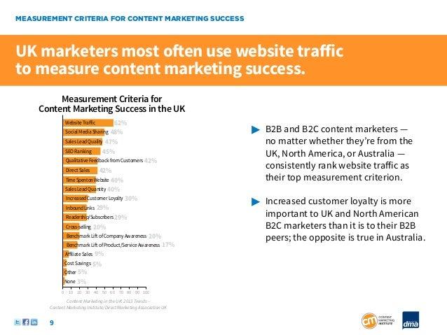 MEASUREMENT CRITERIA FOR CONTENT MARKETING SUCCESSUK marketers most often use website trafficto measure content marketing ...