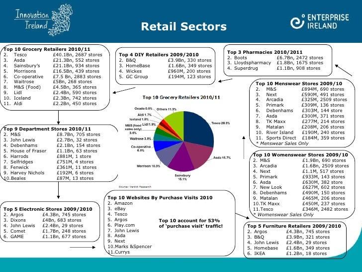 Retail Sectors <ul><li>Top 10 Grocery Retailers 2010/11 </li></ul><ul><li>Tesco £40.1Bn, 2687 stores </li></ul><ul><li>Asd...
