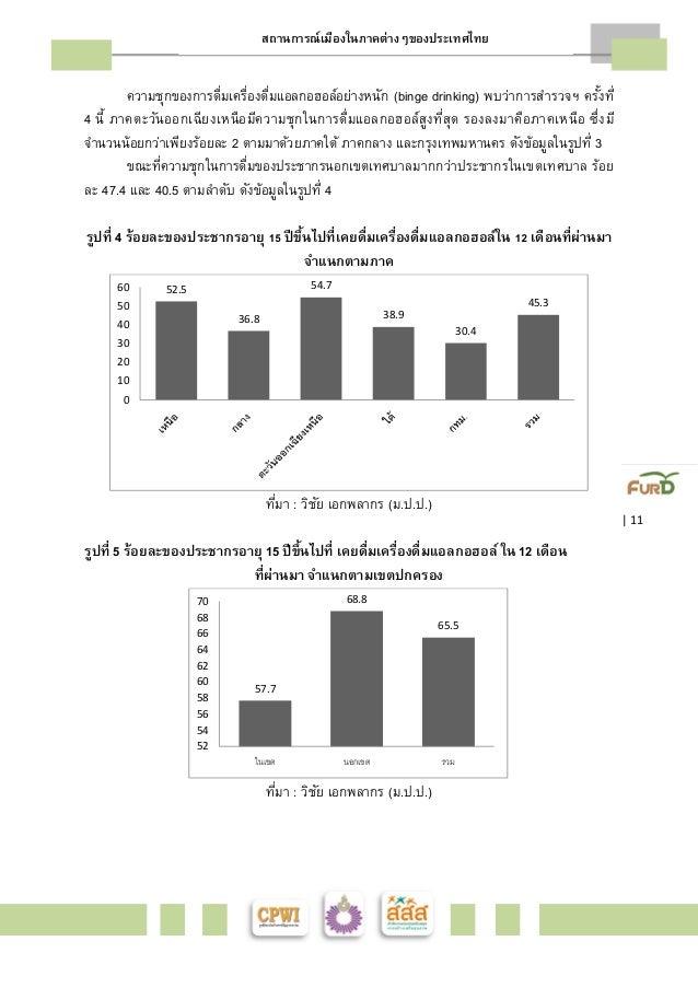 สถานการณ์เมืองในภาคต่างๆของประเทศไทย    11  ความชุกของการดืÉมเครืÉองดืÉมแอลกอฮอล์อย่างหนัก (binge drinking) พบว่าการสำรวจฯ...