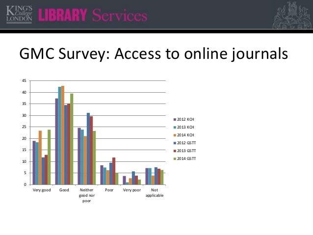 GMC Survey: Access to online journals 0 5 10 15 20 25 30 35 40 45 Very good Good Neither good nor poor Poor Very poor Not ...