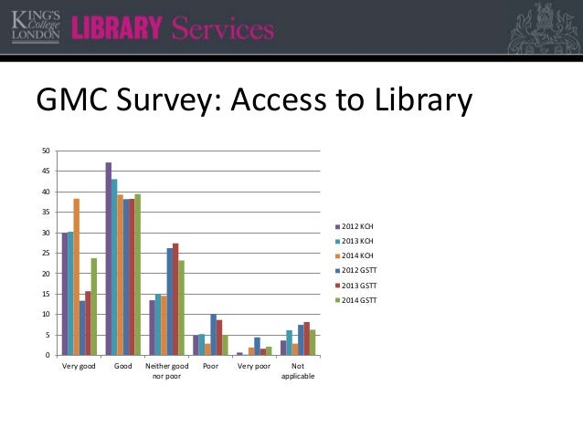 GMC Survey: Access to Library 0 5 10 15 20 25 30 35 40 45 50 Very good Good Neither good nor poor Poor Very poor Not appli...