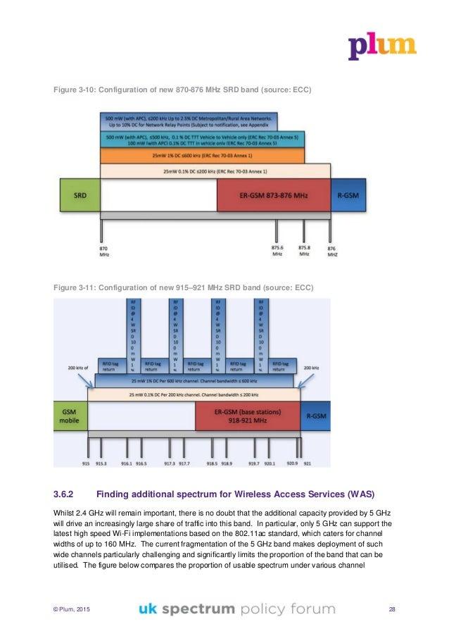 © Plum, 2015 28 Figure 3-10: Configuration of new 870-876 MHz SRD band (source: ECC) Figure 3-11: Configuration of new 915...