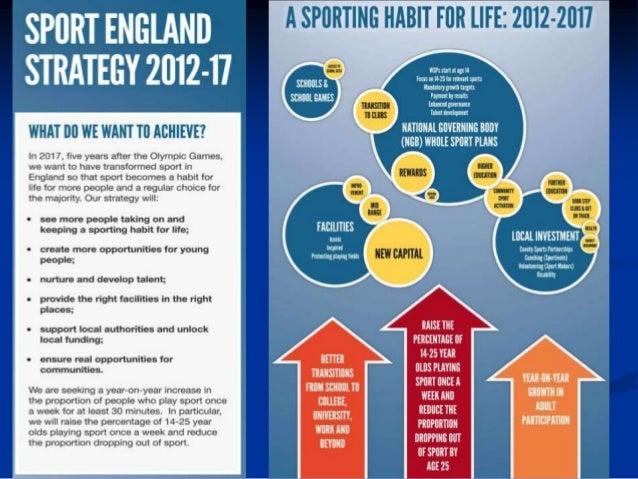 Uk Structure Of Sport 2014