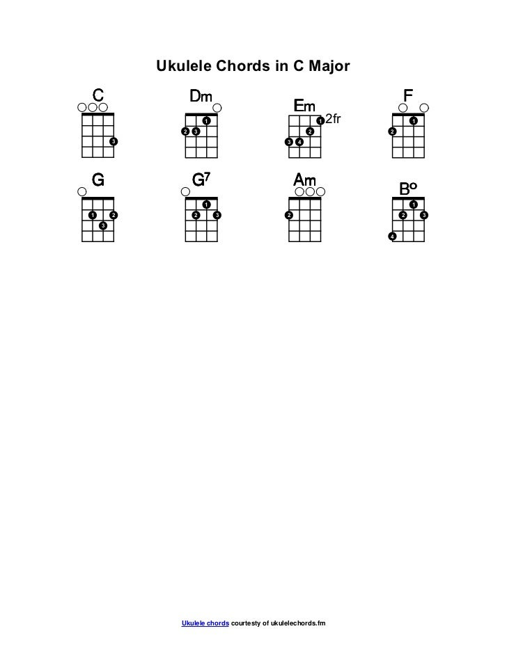 C Major Ukulele Chords