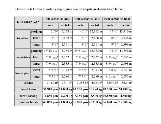 Ukuran peti kemas standar yang digunakan ditampilkan dalam tabel berikut: KETERANGAN Peti kemas 20 kaki Peti kemas 40 kaki...