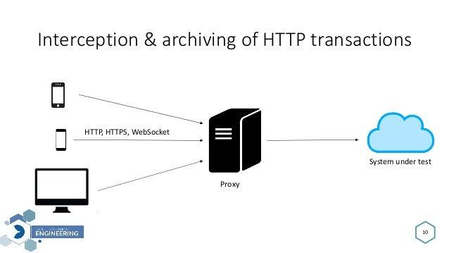 Interception&archivingofHTTPtransactions 10 Proxy Systemundertest HTTP,HTTPS,WebSocket