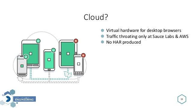 Cloud? 15 Virtualhardwarefordesktopbrowsers TrafficthroatingonlyatSauceLabs&AWS NoHARproduced