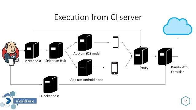 ExecutionfromCIserver 17 SeleniumHub Appium iOSnode Appium Androidnode Proxy Bandwidth throttler Dockerhost Docker...