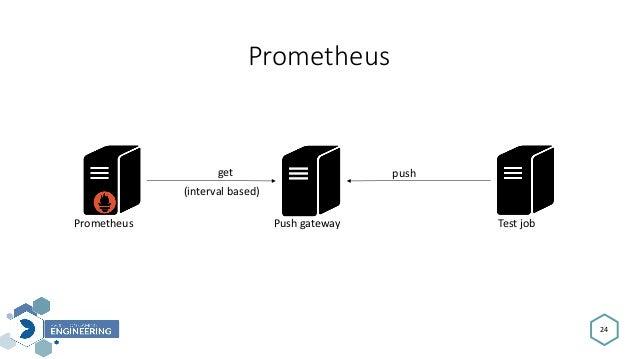 24 Prometheus Prometheus Pushgateway Testjob pushget (intervalbased)