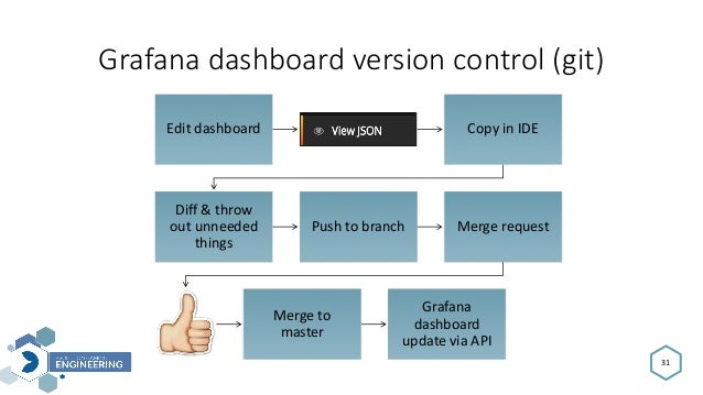 Grafanadashboardversioncontrol(git) 31 Editdashboard CopyinIDE Diff&throw outunneeded things Pushtobranch Me...