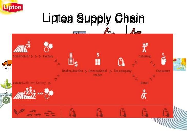 Ul Lipton Presentation V4