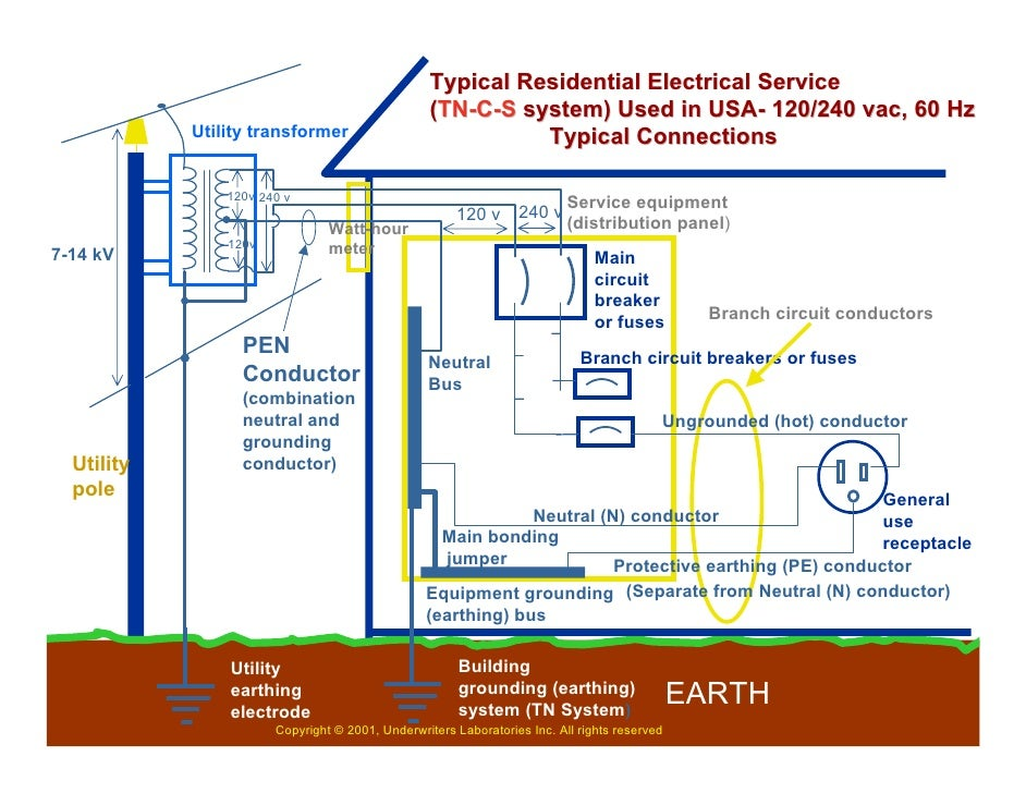 house wiring regulations 28 images wiring diagram basic rh gestiun us insurance virginia us House Wiring For Dummies House Wiring Plans