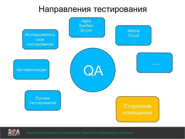 Направления тестирования QA Ручное тестирование Автоматизация Исследователь ское тестирование Agile Канбан Scrum … Mobile ...