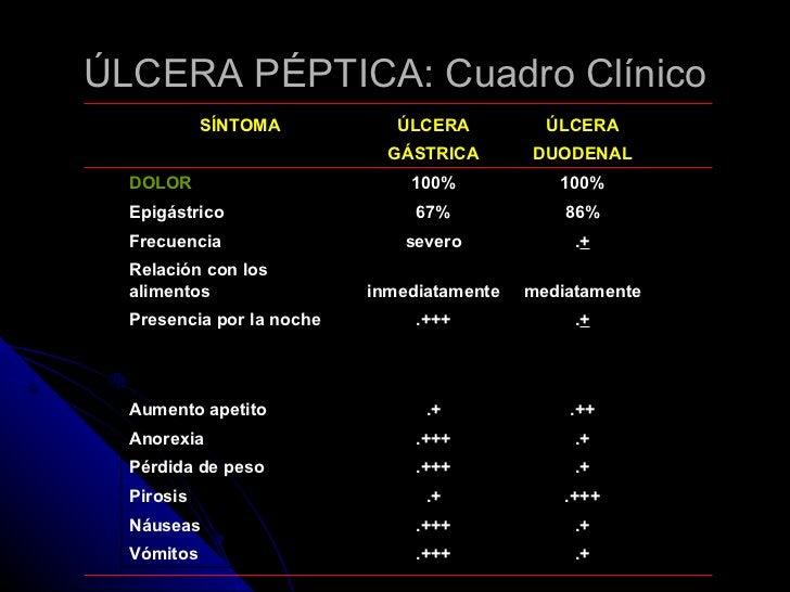 ÚLCERA PÉPTICA: Cuadro Clínico SÍNTOMA ÚLCERA ÚLCERA  GÁSTRICA DUODENAL DOLOR 100% 100% Epigástrico 67% 86% Frecuencia se...