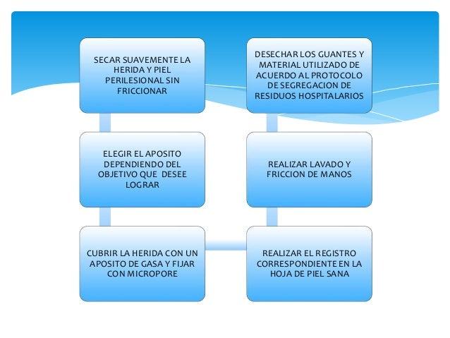 Protocolo de curación Herida  cavitada limpia  REALIZAR LAVADO Y FRICCION  DE MANOS  COLOCARSE GUANTES LIMPIOS  UBICAR AL ...