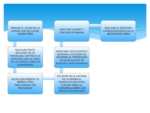 Protocolo de curación herida con  tejido necrótico  ALISTAR EL EQUIPO COMPLETO  EXPLICAR EL PROCEDIMIENTO AL  PACIENTE  RE...