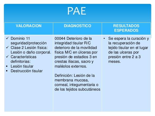 PLANIFICACION/  INTERVENCIONES  JUSTIFICACION EVALUACION  • Realizar curaciones a  las ulceras cada 8 horas  con hidrocolo...