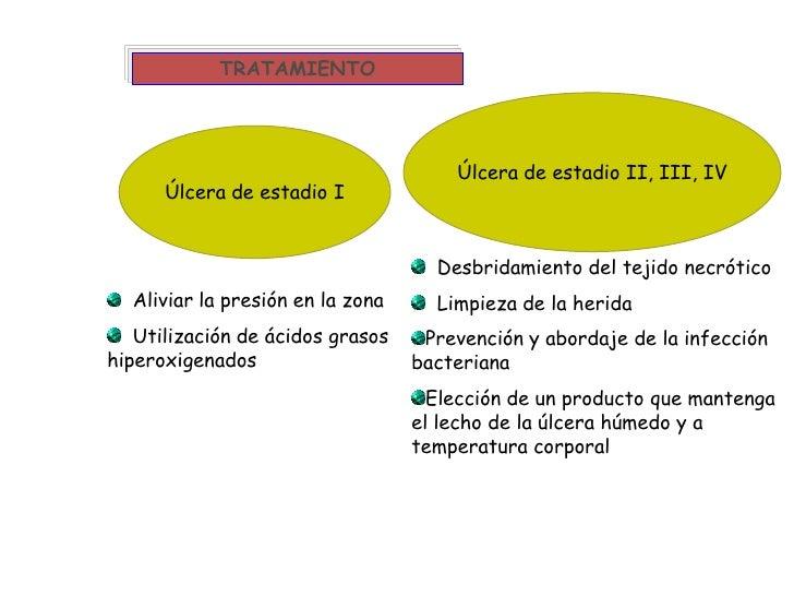 TRATAMIENTO<br />Úlcera de estadio II, III, IV<br />Úlcera de estadio I<br />  Desbridamiento del tejido necrótico<br />  ...