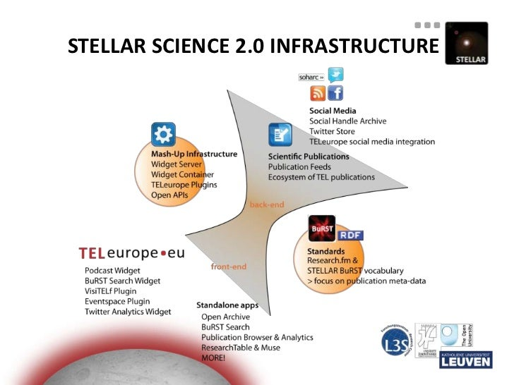 TELeurope as a Personal Research Environment Slide 3