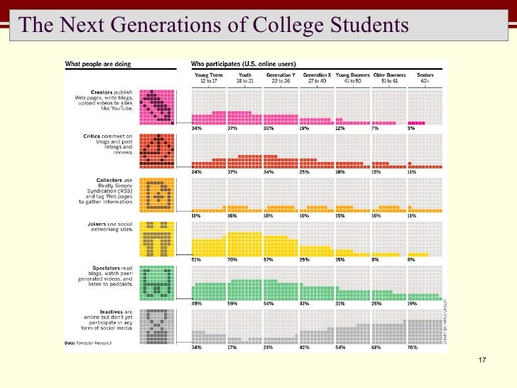 The Next Generations of College Students
