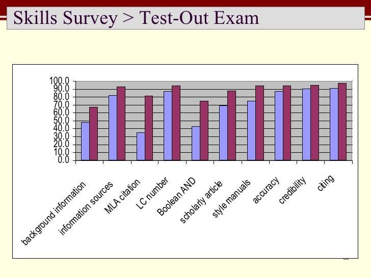 Skills Survey > Test-Out Exam