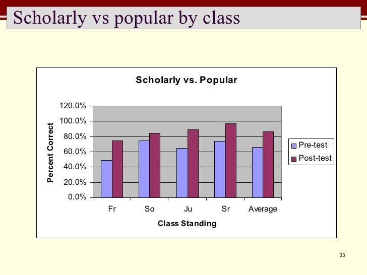 Scholarly vs popular by class