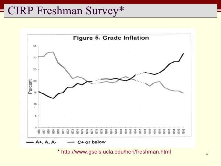 CIRP Freshman Survey*  *  http://www.gseis.ucla.edu/heri/freshman.html