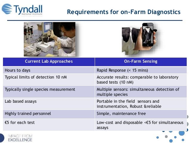 Requirements for on-Farm Diagnostics Current Lab Approaches On-Farm Sensing Hours to days Rapid Response (< 15 mins) Typic...