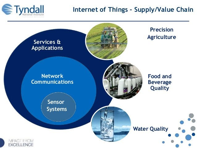 Services & Applications Network Communications Internet of Things - Supply/Value Chain Sensor Systems Precision Agricultur...