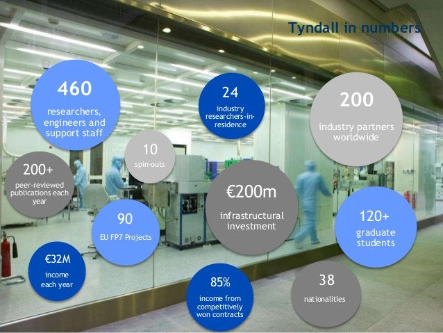 Tyndall in numbers 460 researchers, engineers and support staff 200+ peer-reviewed publications each year €32M income each...