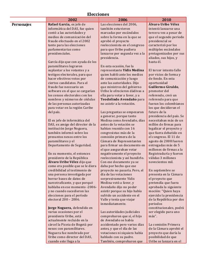 Elecciones 2002 2006 2010 Personajes Rafael García, ex jefe de informática del DAS, fue quien contó a las autoridades y me...