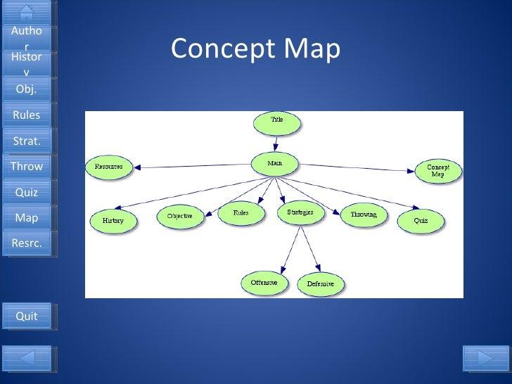 Concept Map Quit Author History Obj. Rules Throw Quiz Map Resrc. Strat.