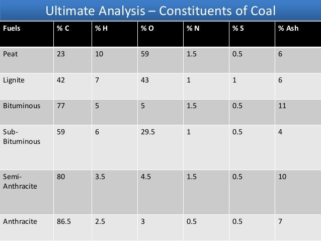 coal analysis calculations