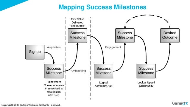 Developing The Ultimate Customer Success Strategy
