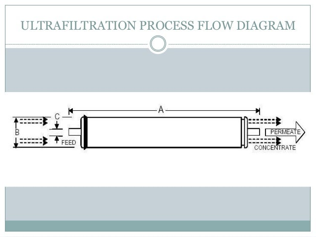Flow Diagram Ultrafiltration Choice Image - How To Guide And Refrence