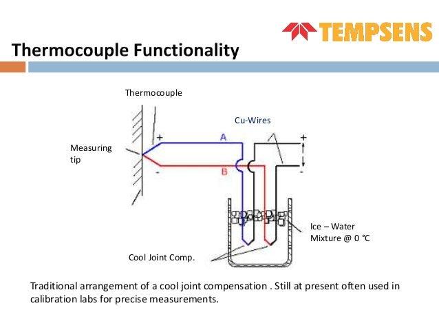 Ultra High Temperature Thermocouple
