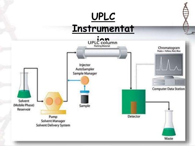 Ultra Performance Liquid Chromatography