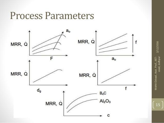 Ultrasonic Machining Pdf