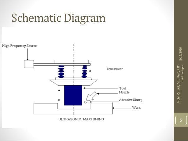 Ultrasonic Machine Block Diagram Auto Electrical Wiring Diagram