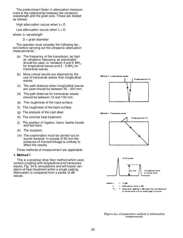Ultrasonic testing formula