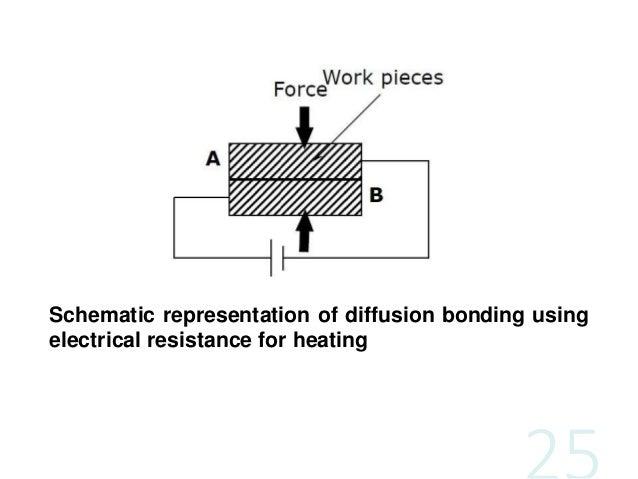 diffusion welding diagram wiring diagram principles of diffusion diffusion welding diagram #8