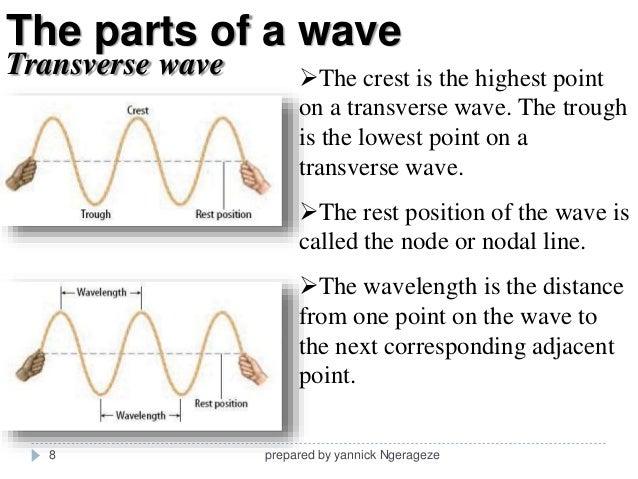 Ultrasound physics and instumentation