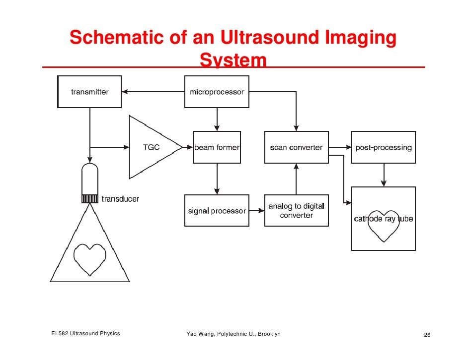 the physics of ultrasound The physics of medical imaging reviews the scientific basis and physical principles underpinning imaging in medicine it covers the major imaging methods of x-radiology, nuclear medicine, ultrasound, and nuclear magnetic resonance, and considers promising new techniques.