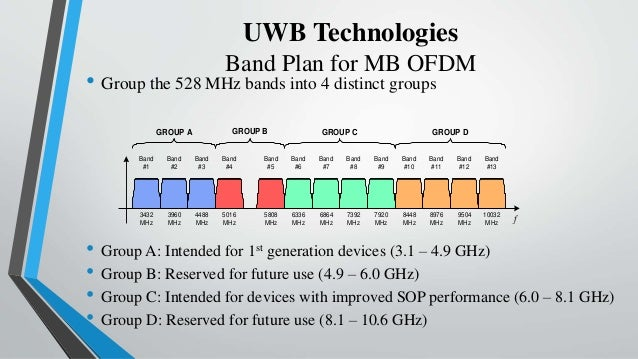 mb-ofdm uwb thesis Wideband (mb-ofdm uwb) system with a target of delivering data rate of   the contributions to knowledge presented in this thesis are listed below in a.