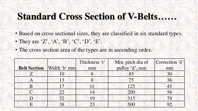 V Belts Design Of Machine Element