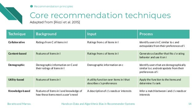 Core recommendation techniques Adapted from [Ricci et al. 2015] 14 Technique Background Input Process Collaborative Rating...