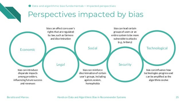 Perspectives impacted by bias 25Hands on Data and Algorithmic Bias in Recommender SystemsBoratto and Marras Economic Legal...