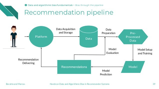 Recommendation pipeline 39 Platform Data ModelRecommendations Data Acquisition and Storage Data Preparation Model Predicti...